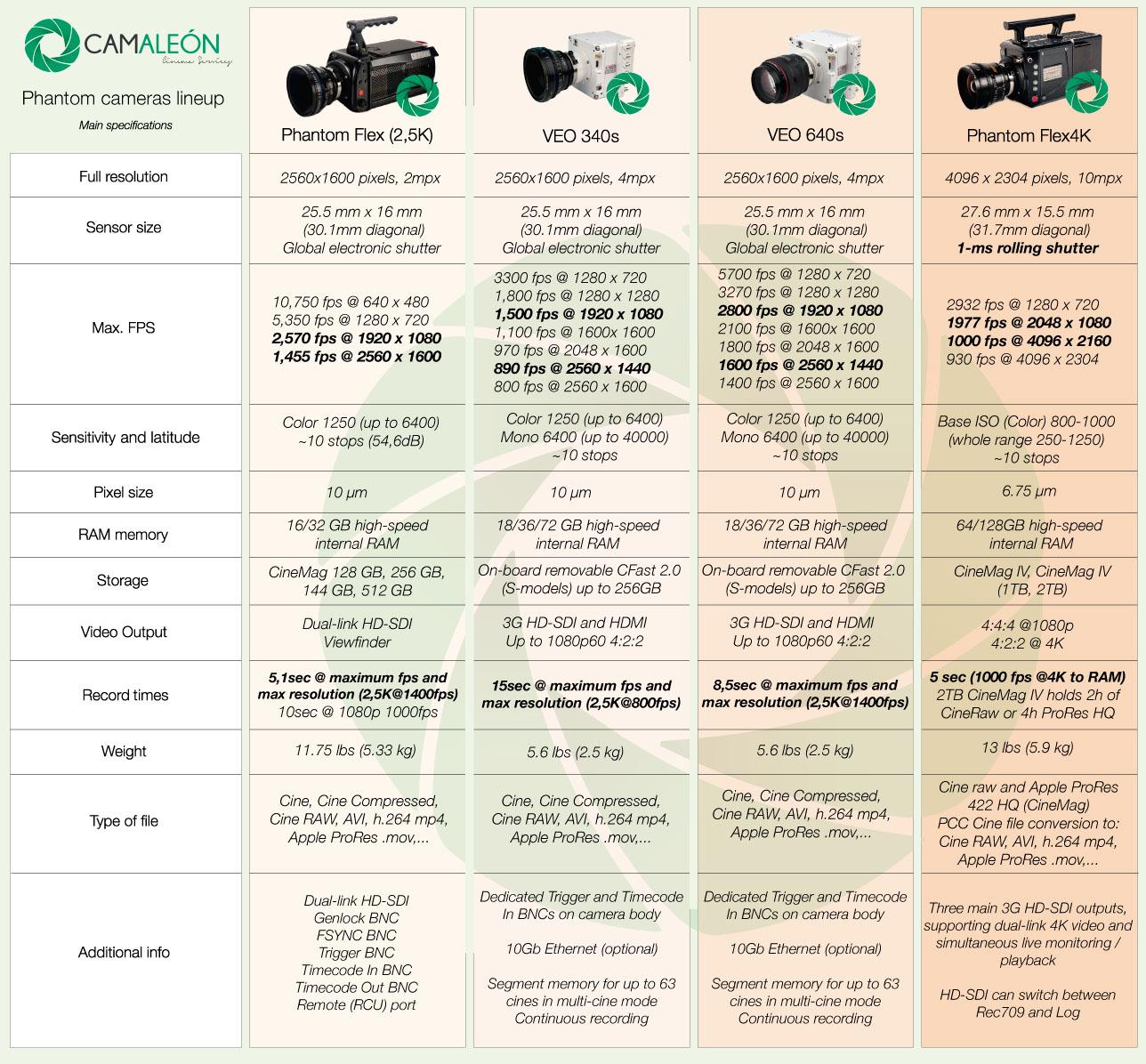 Tabla Comparativa Camaras Alta Velocidad Phantom y VEO