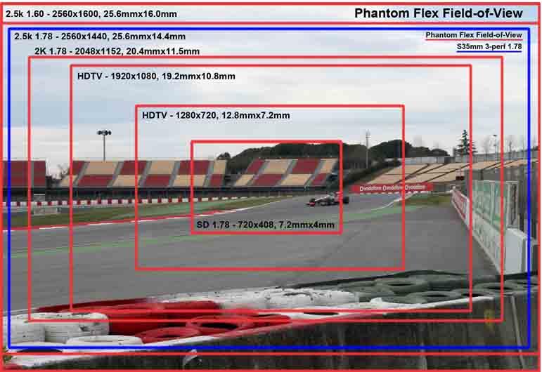 Alquiler Phantom Flex 2.5k Ultra cámara lenta Madrid, Sevilla, Barcelona